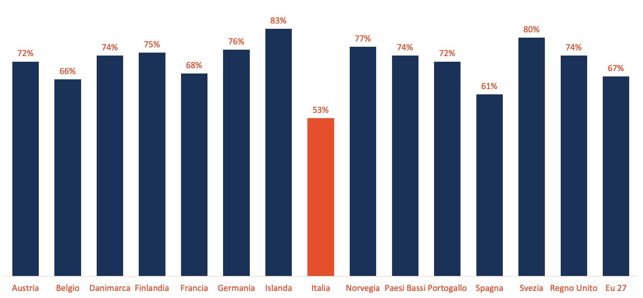 Tasso di occupazione femminile (EUROSTAT, 2018). Il dato cattura la percentuale di donne che lavorano rispetto alla popolazione femminile tra i 20-64 anni.