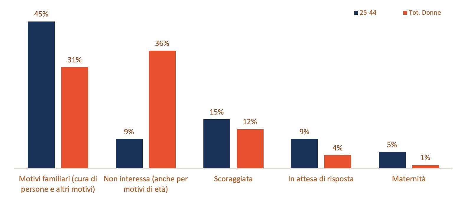 Perché le donne italiane non decidono di non partecipare al mercato del lavoro? Risposte divise per fascia di età (totale e 25-44 anni). Dati indagini ISTAT (2017).