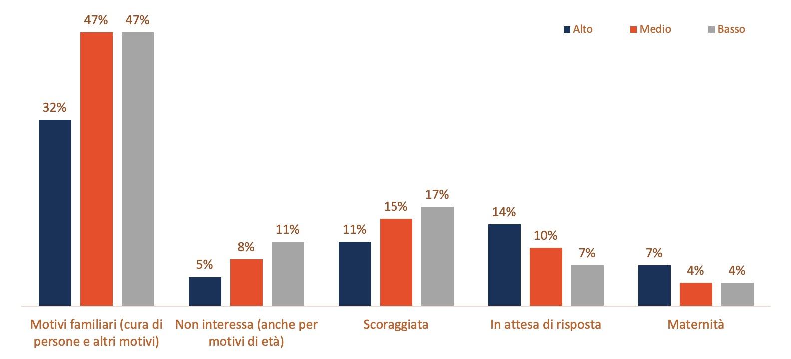 Perché le donne italiane non decidono di non partecipare al mercato del lavoro? Risposte divise per livello di istruzione: alta (università),  media (scuola media superiore), e bassa (scuola media inferiore). Dati indagini ISTAT (2017).