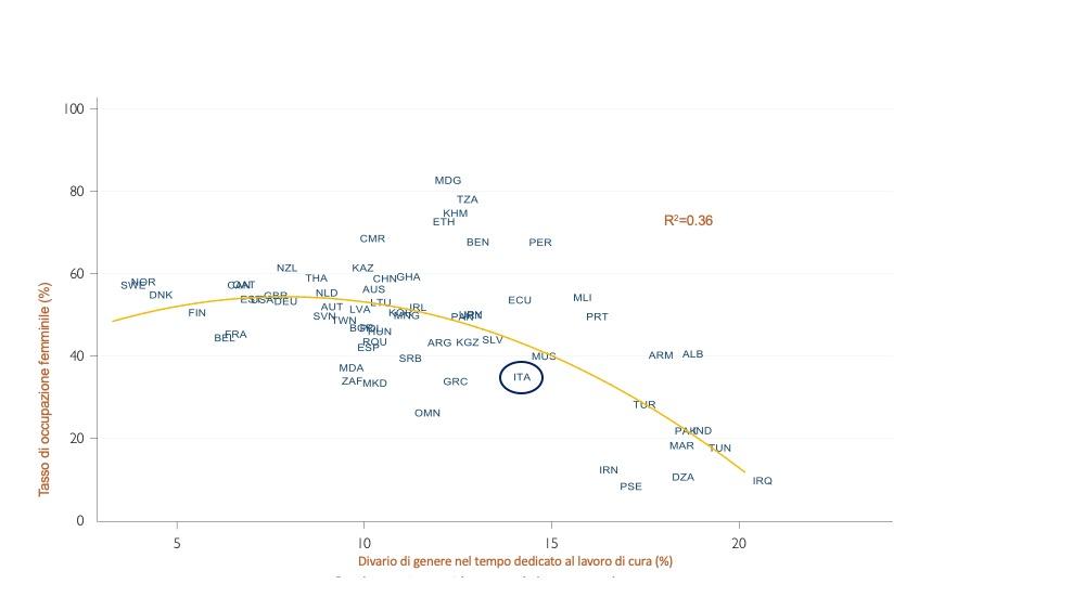 Il grafico mostra la relazione tra il tasso di occupazione femminile (asse verticale) ed il divario di tempo che uomini e donne dedicano alla cura della casa e della famiglia (il cosiddetto lavoro di cura). Nei paesi in cui le donne si dedicano al lavoro di cura più degli uomini, il tasso di occupazione femminile è più basso. Fonte: ILO, 2019.